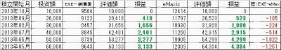 EXE-ieMAXIS新興国株式積立比較