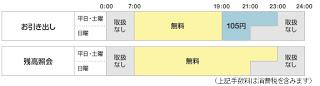 R東日本のATMコーナー 「VIEW ALTTE」 (ビューアルッテ)