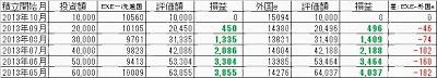 EXE-i外国株式インデックスe積立比較