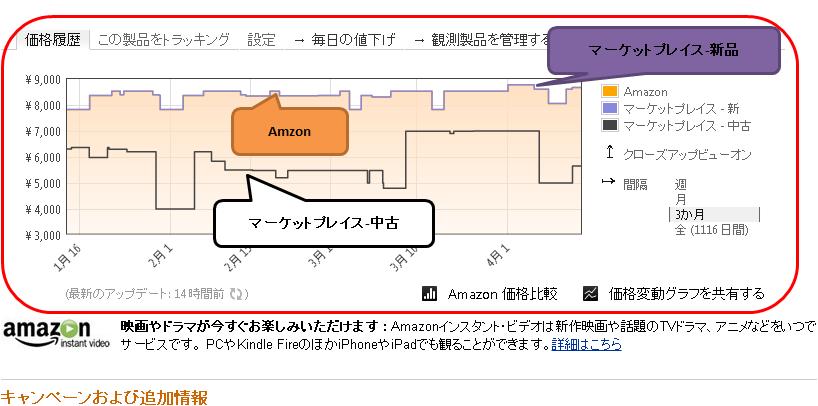 Amazon価格推移のグラフ