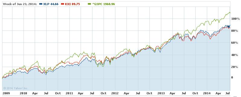 比較チャート(5年)
