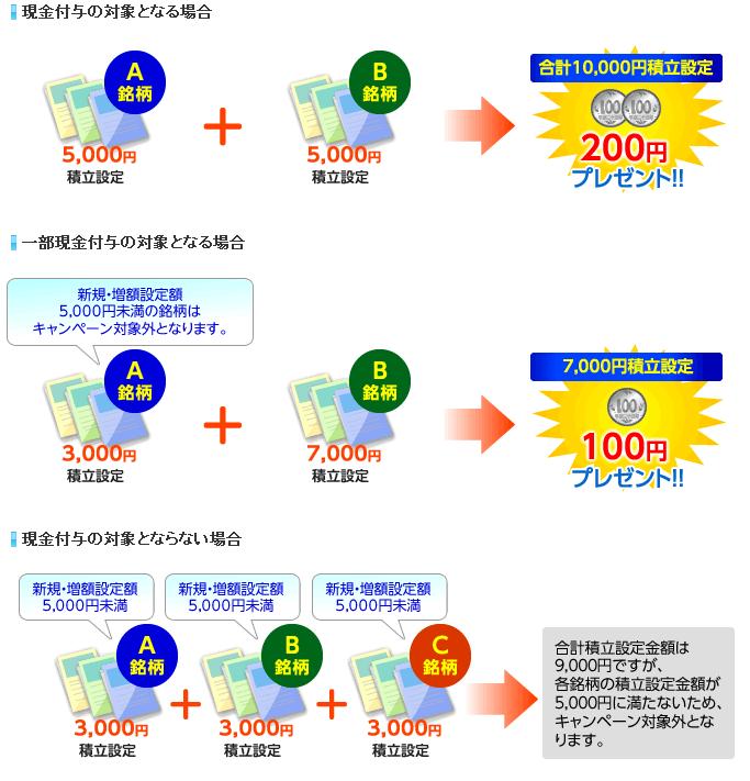 対象となる積立設定金額のイメージ