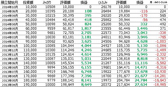 みのりの投信がローンチされた2013年4月末に10,000円ずつ積み立てたら、評価額がどうなっているかをシミュレーション。