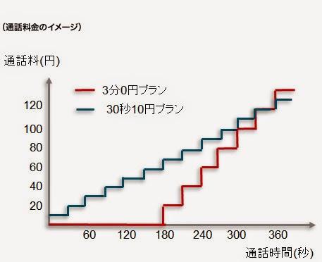 「3分0円プラン」と「30秒10円プラン」の違いについて