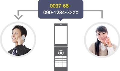 利用登録を終了後、ガラケーで発信する際に相手の番号の前に 「0037-68-」 を入力すれば利用できます。