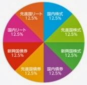 eMAXIS バランス(8資産均等型)