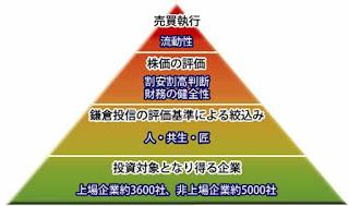 結い2101(鎌倉投信)