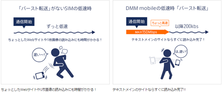 DMM mobileは低即時得も快適!バースト機能