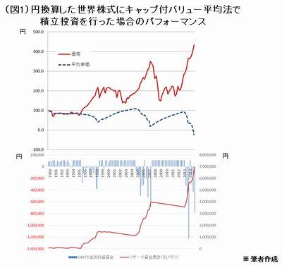 投資対象は円換算した全世界の株式市場で、日本市場が最高値をつけた1989年末から2014年末までを対象