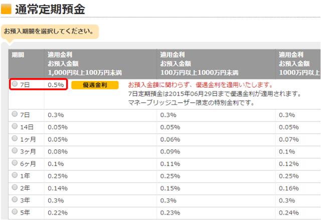 マネーブリッジユーザーは1週間もの定期預金の金利が年0.50%に!