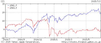 比較チャート(1年)