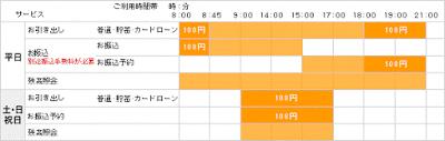 九州ATMネットワーク 参加行ATM