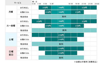 セブン銀行 E-net(ファミリーマートなど) ローソンATM 福岡県内のBankTime