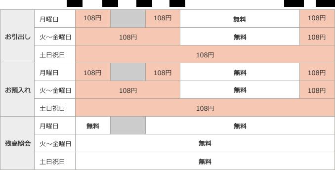 イーネットATM (ファミリーマート他)