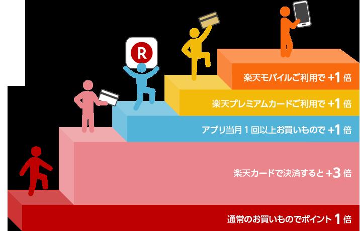 【楽天市場】スーパーポイントアッププログラム ポイント7倍