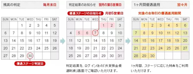 ソニー銀行優遇判定