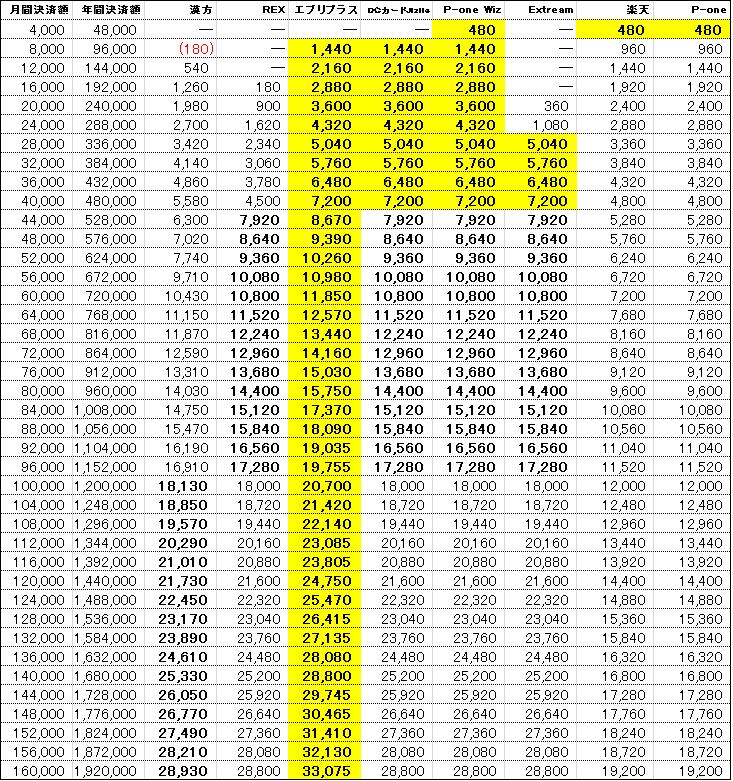 クレジットカード還元率一覧表