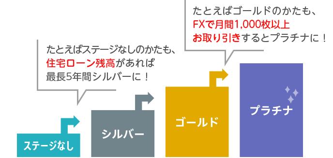 ソニー銀行 手数料 改悪