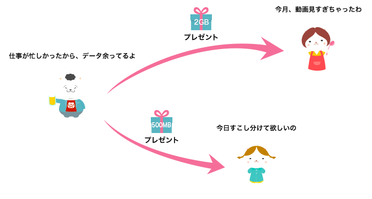nuro mobileパケットギフト